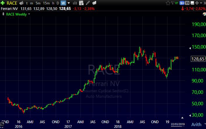 Performance das ações da FERRARI na Bolsa de Valores NYSE nos últimos anos