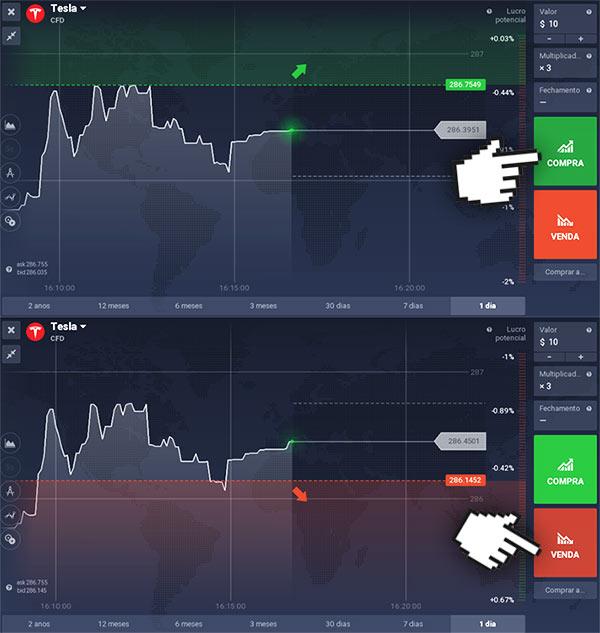 Como negociar ações Tesla
