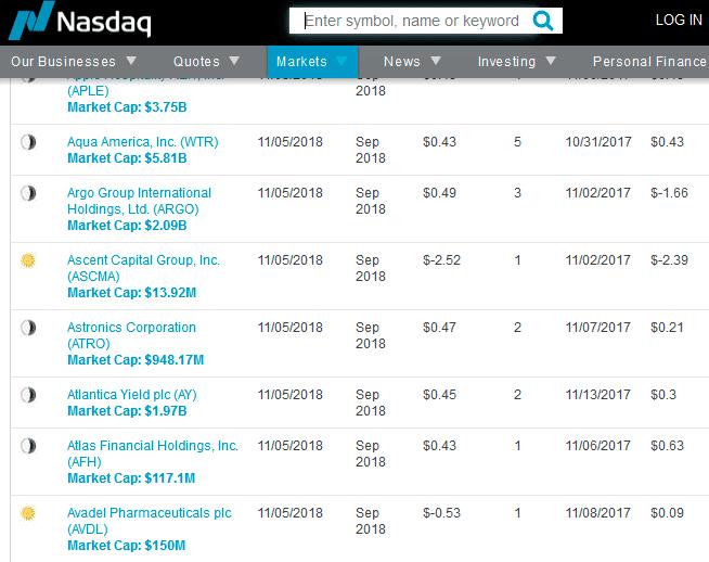Data de apresentação de resultados no NASDAQ