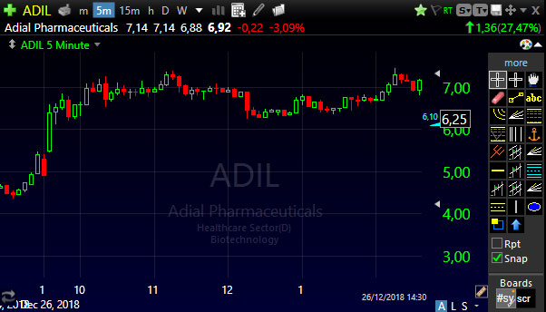 Gráfico das ações ADIL - penny stock