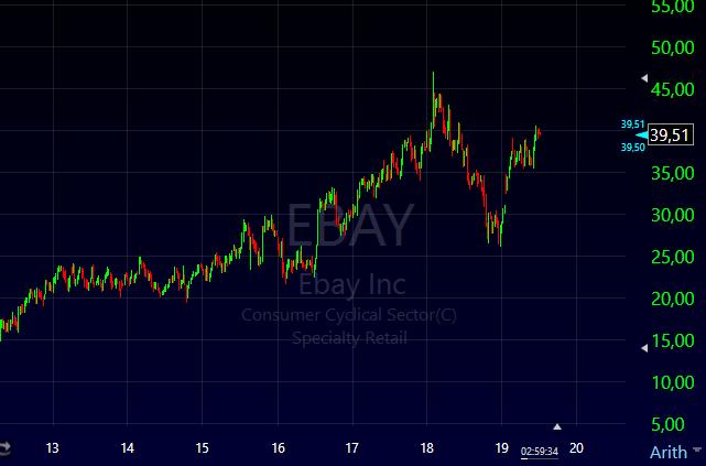 Gráfico das ações do eBay