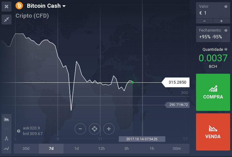 Gráfico do Bitcoin Cash na IQOPTION