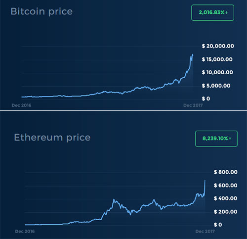 Gráfico do Bitcoin e Ethereum