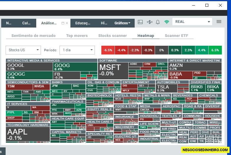Heatmap do mercado financeiro