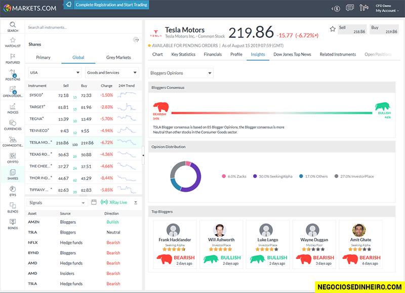 Plataforma web Markets.com Trader
