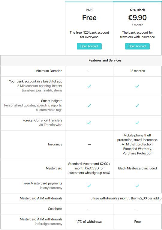 Tabela de comparação entre as contas N26 e N26 Black